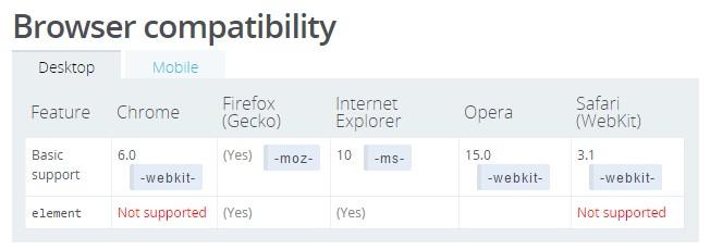 user-select 浏览器支持情况